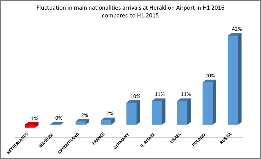 Arrivals Heraklion