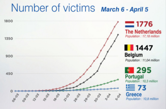 Graphs record Greece's impressively low rate of Covid-19 cases and deaths