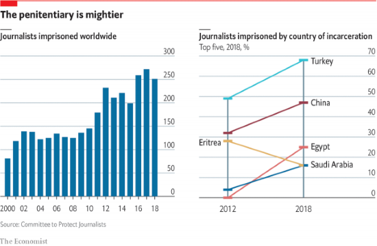 Economist report: Turkey ranks first in the world in jailed journalists