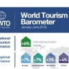 UNWTO: 2018 to advance Tourism's leadership among top global economic sectors