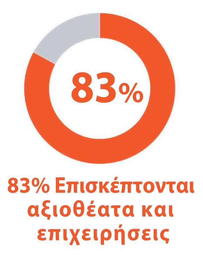 83% επισκέπτονται αξιοθέατα και επιχειρήσεις