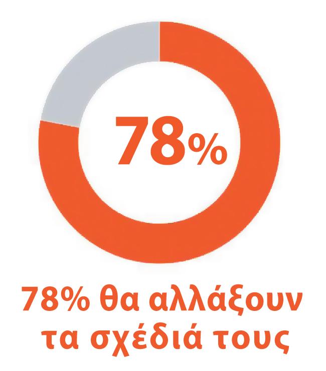 78% θα αλλάξουν τα σχέδιά τους