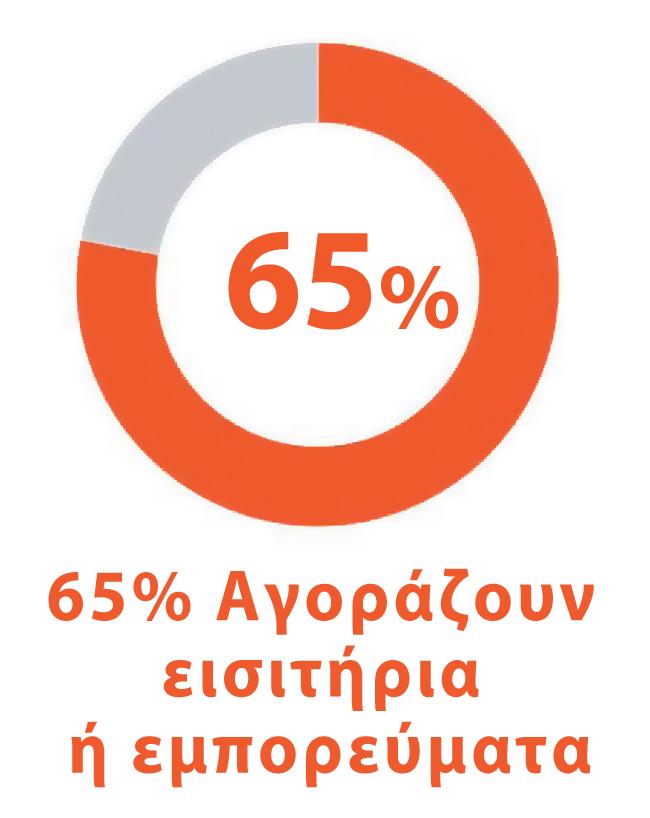 65% αγοράζουν εισιτήρια ή εμπορεύματα