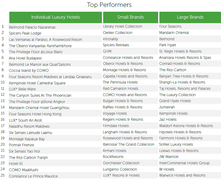 Top brand hotels for Top 20 hotels