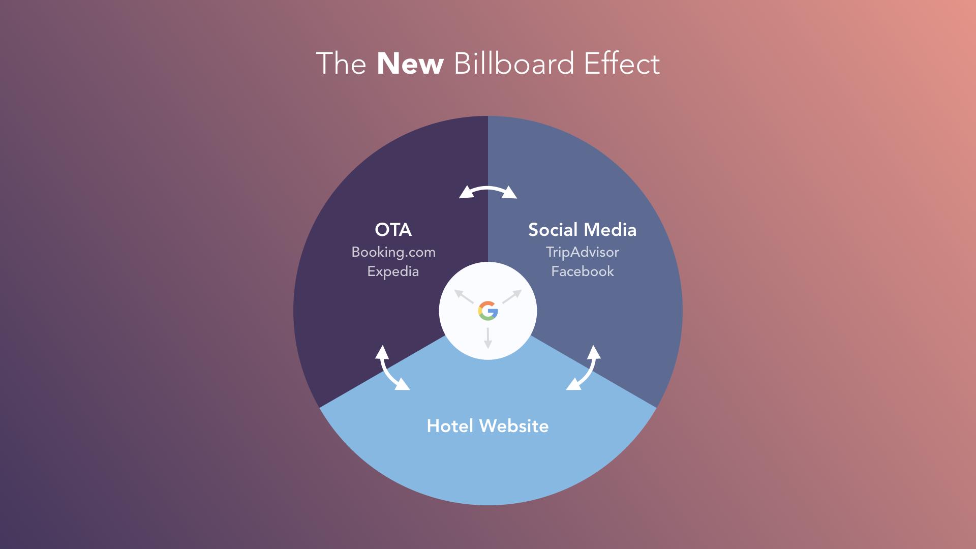 Ο ρόλος των OTA's στη Digital Marketing στρατηγική του ξενοδοχείου