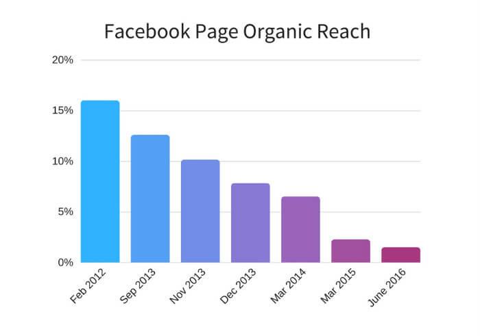 Πόσοι βλέπουν τις δωρεάν αναρτήσεις μας στη σελίδα του Facebook?