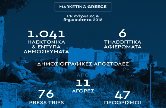 Marketing Greece: Ο απολογισμός δημοσιότητας για το 2018