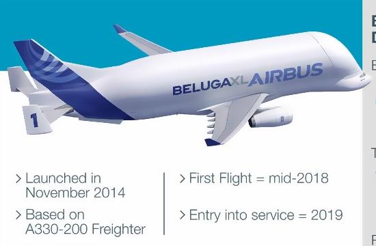 BelugaXL: Το αεροσκάφος της επόμενης γενιάς που μοιάζει με φάλαινα!