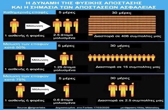 Κορωνοϊός | Ο καθηγητής Ηλ.Μόσιαλος εξηγεί με ένα γράφημα πώς η μείωση των επαφών περιορίζει την εξάπλωση