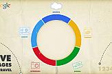 Τα 5 στάδια του ταξιδιού σύμφωνα με την Google και πως μπορούμε να τα εκμεταλλευτούμε για την τουριστική επιχείρηση μας