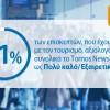 ΤτΕ: -9 εκατ, ευρώ οι ταξιδωτικές εισπράξεις το α' δίμηνο