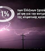 Δημοσκόπηση WWF Ελλάς: Το 81% των Ελλήνων ζητεί μέτρα για την κλιματική κρίση